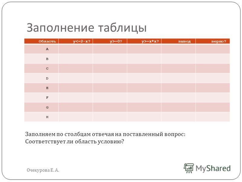 Заполнение таблицы Очекурова Е. А. Областьy=0?y>=x*x?выводверно? A B C D E F G H Заполняем по столбцам отвечая на поставленный вопрос : Соответствует ли область условию ?