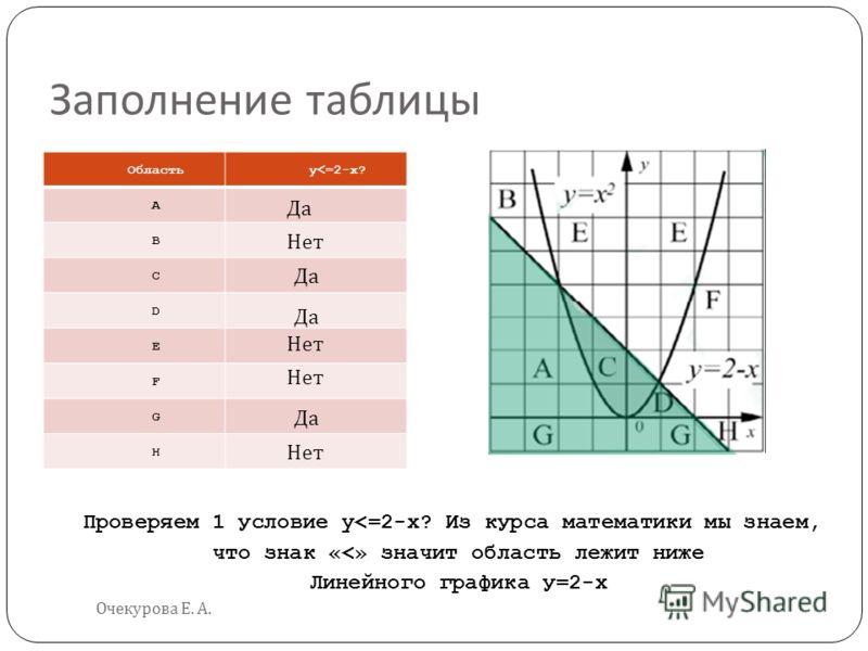 Заполнение таблицы Очекурова Е. А. Областьy
