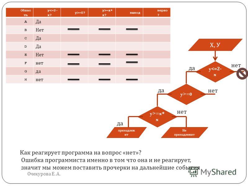 Очекурова Е. А. Облас ть y=0? y>=x* x? вывод верно ? A Да B Нет C Да D E Нет F нет G да H нет Как реагирует программа на вопрос « нет »? Ошибка программиста именно в том что она и не реагирует, значит мы можем поставить прочерки на дальнейшие события