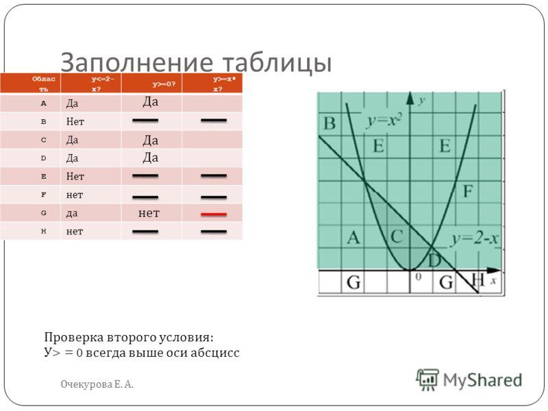 Заполнение таблицы Очекурова Е. А. Облас ть y=0? y>=x* x? A Да B Нет C Да D E Нет F нет G да H нет Проверка второго условия : У > = 0 всегда выше оси абсцисс Да нет