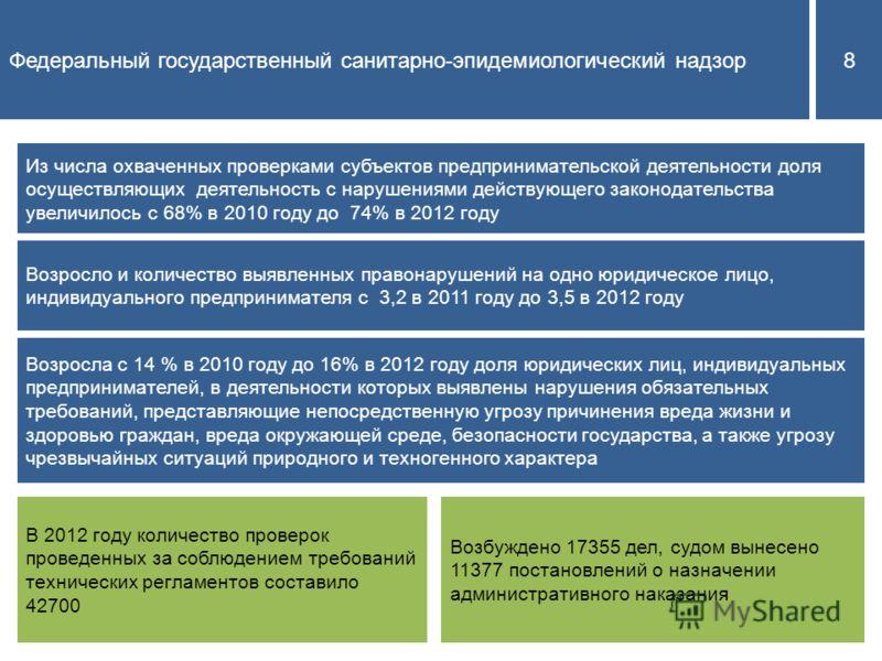 Федеральный государственный санитарно-эпидемиологический надзор8 Из числа охваченных проверками субъектов предпринимательской деятельности доля осуществляющих деятельность с нарушениями действующего законодательства увеличилось с 68% в 2010 году до 7