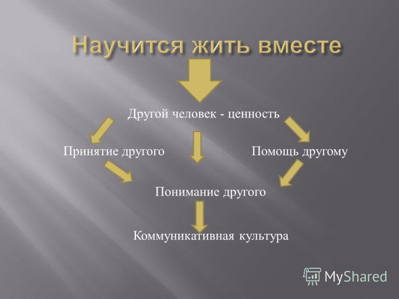 Коммуникативная культура Принятие другого Понимание другого Помощь другому Другой человек - ценность