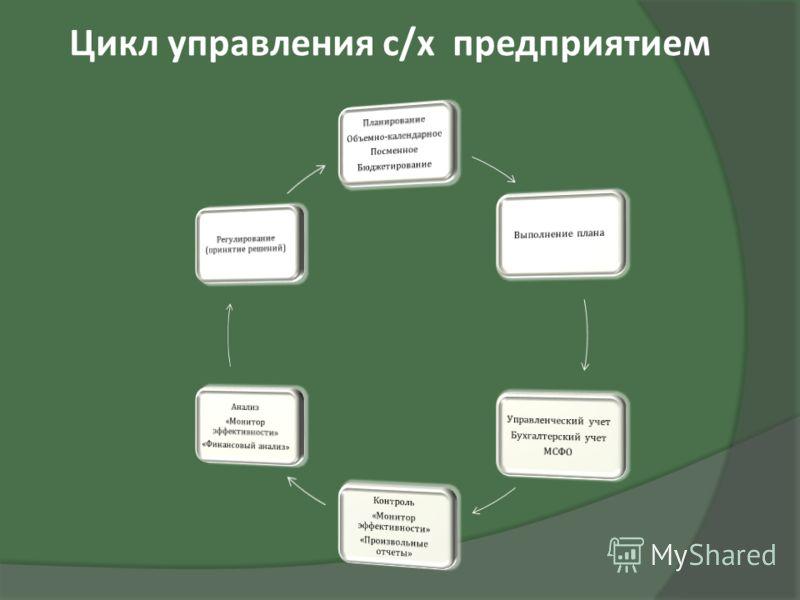 Цикл управления с/х предприятием