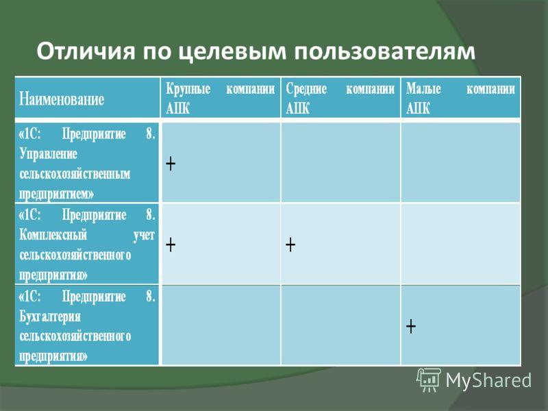 Отличия по целевым пользователям