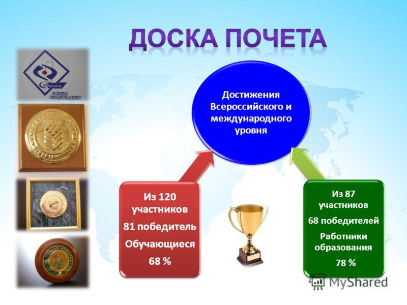 Достижения Всероссийского и международного уровня Из 120 участников 81 победитель Обучающиеся 68 % Из 87 участников 68 победителей Работники образования 78 %