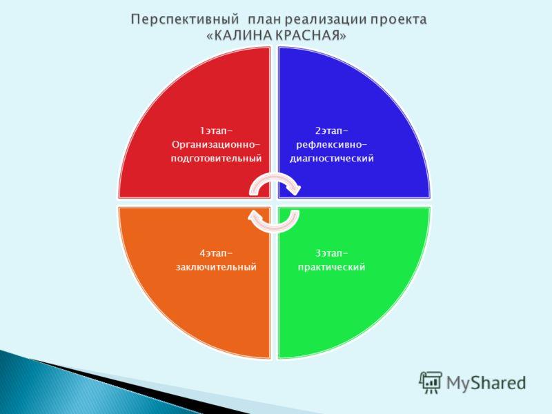 1этап- Организационно- подготовительный 2этап- рефлексивно- диагностический 3этап- практический 4этап- заключительный