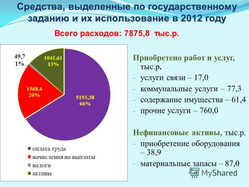 Средства, выделенные по государственному заданию и их использование в 2012 году Приобретено работ и услуг, тыс.р. - услуги связи – 17,0 - коммунальные услуги – 77,3 - содержание имущества – 61,4 - прочие услуги – 760,0 Нефинансовые активы, тыс.р. - п