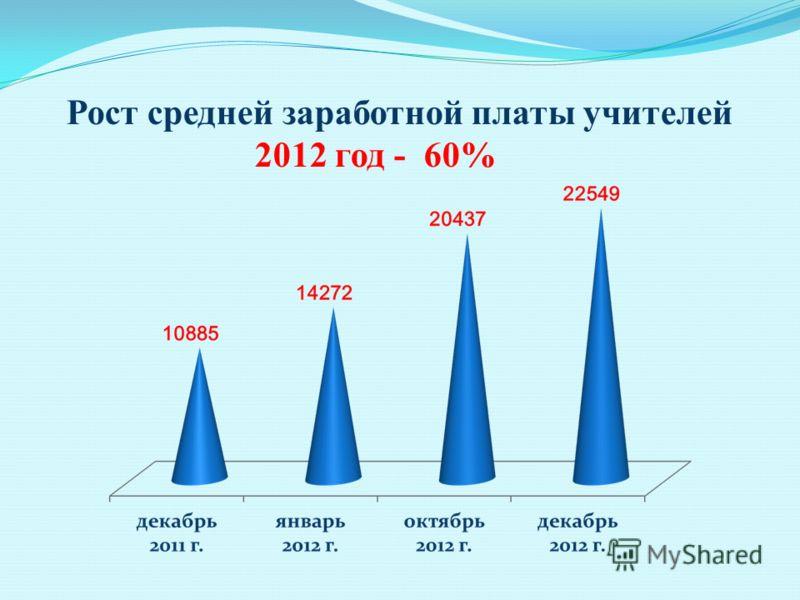 Рост средней заработной платы учителей 2012 год - 60%