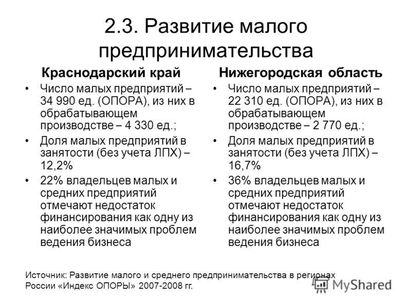 2.3. Развитие малого предпринимательства Краснодарский край Число малых предприятий – 34 990 ед. (ОПОРА), из них в обрабатывающем производстве – 4 330 ед.; Доля малых предприятий в занятости (без учета ЛПХ) – 12,2% 22% владельцев малых и средних пред
