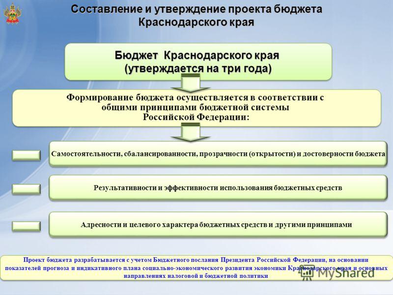 Составление и утверждение проекта бюджета Краснодарского края Самостоятельности, сбалансированности, прозрачности (открытости) и достоверности бюджета Результативности и эффективности использования бюджетных средств Адресности и целевого характера бю