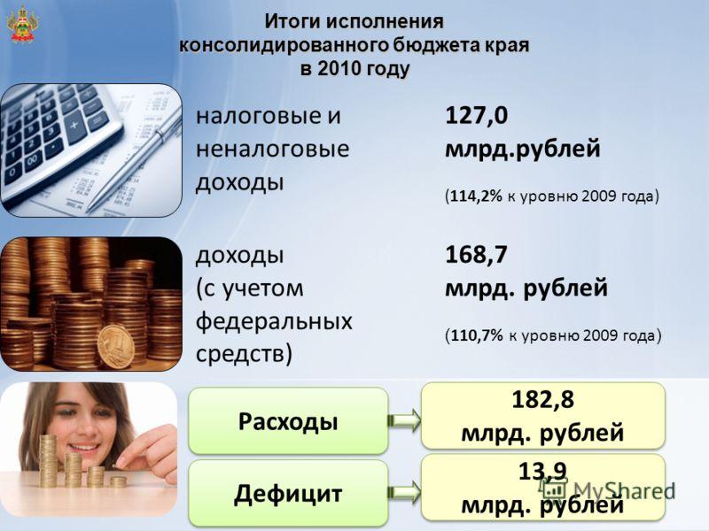 Итоги исполнения консолидированного бюджета края в 2010 году налоговые и неналоговые доходы 127,0 млрд.рублей (114,2% к уровню 2009 года) доходы (с учетом федеральных средств) 168,7 млрд. рублей ( 110,7% к уровню 2009 года ) Расходы 182,8 млрд. рубле