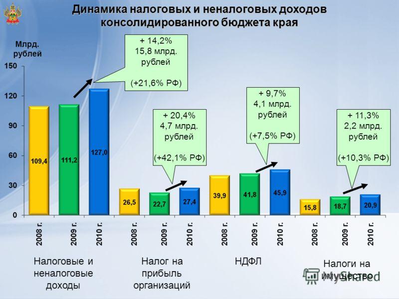 Динамика налоговых и неналоговых доходов консолидированного бюджета края + 20,4% 4,7 млрд. рублей (+42,1% РФ) + 11,3% 2,2 млрд. рублей (+10,3% РФ) + 14,2% 15,8 млрд. рублей (+21,6% РФ) Млрд. рублей Налоговые и неналоговые доходы Налог на прибыль орга