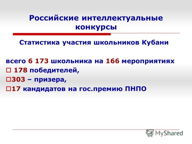 Российские интеллектуальные конкурсы Статистика участия школьников Кубани всего 6 173 школьника на 166 мероприятиях 178 победителей, 303 – призера, 17 кандидатов на гос.премию ПНПО