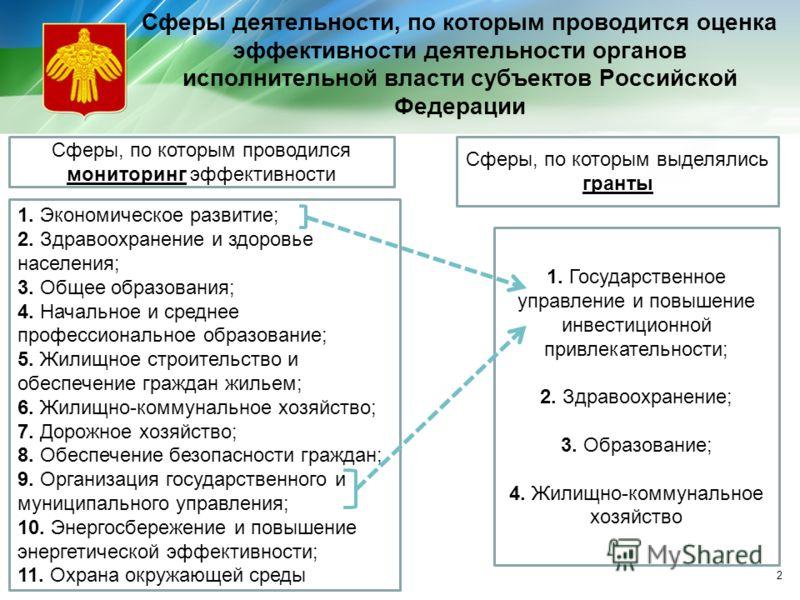 Сферы деятельности, по которым проводится оценка эффективности деятельности органов исполнительной власти субъектов Российской Федерации Сферы, по которым проводился мониторинг эффективности Сферы, по которым выделялись гранты 1. Экономическое развит