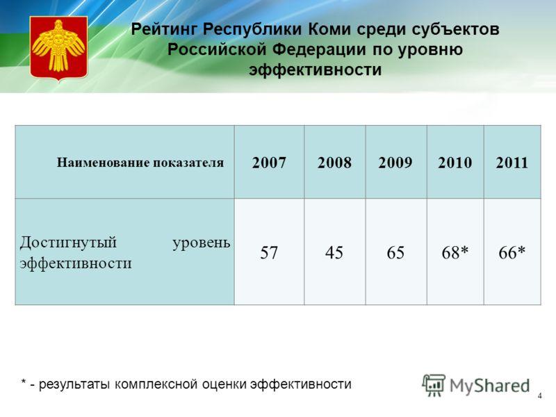 Рейтинг Республики Коми среди субъектов Российской Федерации по уровню эффективности Наименование показателя 20072008200920102011 Достигнутый уровень эффективности 57456568*66* * - результаты комплексной оценки эффективности 4