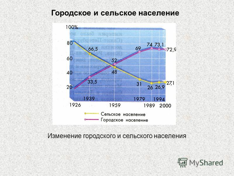 Городское и сельское население Изменение городского и сельского населения