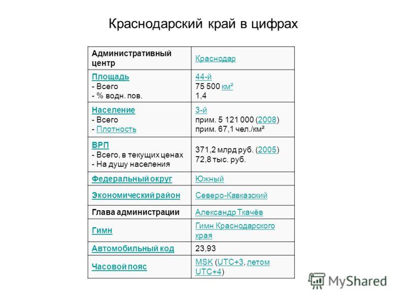 Краснодарский край в цифрах Административный центр Краснодар Площадь - Всего - % водн. пов. 44-й 75 500 км² 1,4км² Население - Всего - ПлотностьПлотность 3-й прим. 5 121 000 (2008) прим. 67,1 чел./км²2008 ВРП - Всего, в текущих ценах - На душу населе