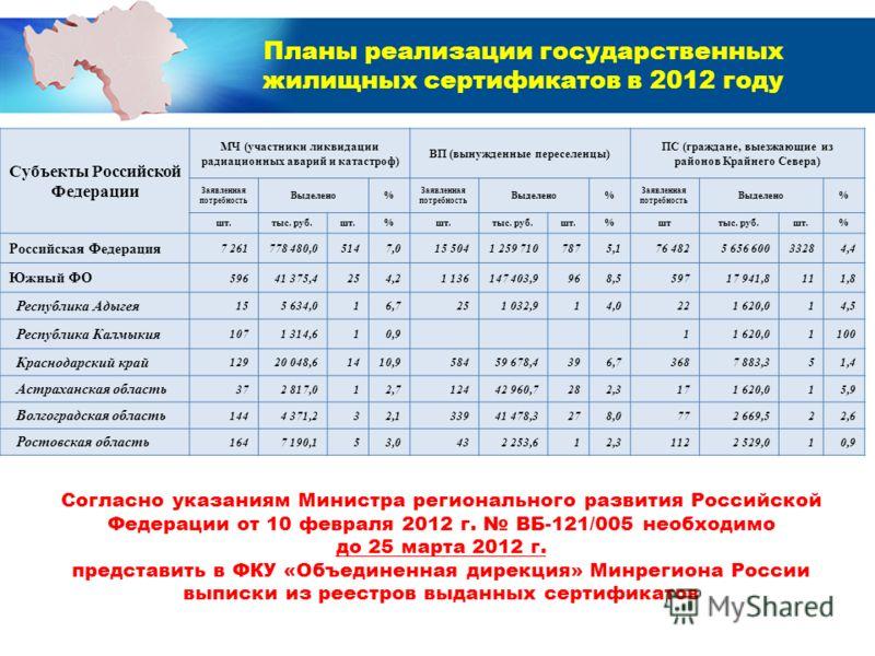 Планы реализации государственных жилищных сертификатов в 2012 году Субъекты Российской Федерации МЧ (участники ликвидации радиационных аварий и катастроф) ВП (вынужденные переселенцы) ПС (граждане, выезжающие из районов Крайнего Севера) Заявленная по