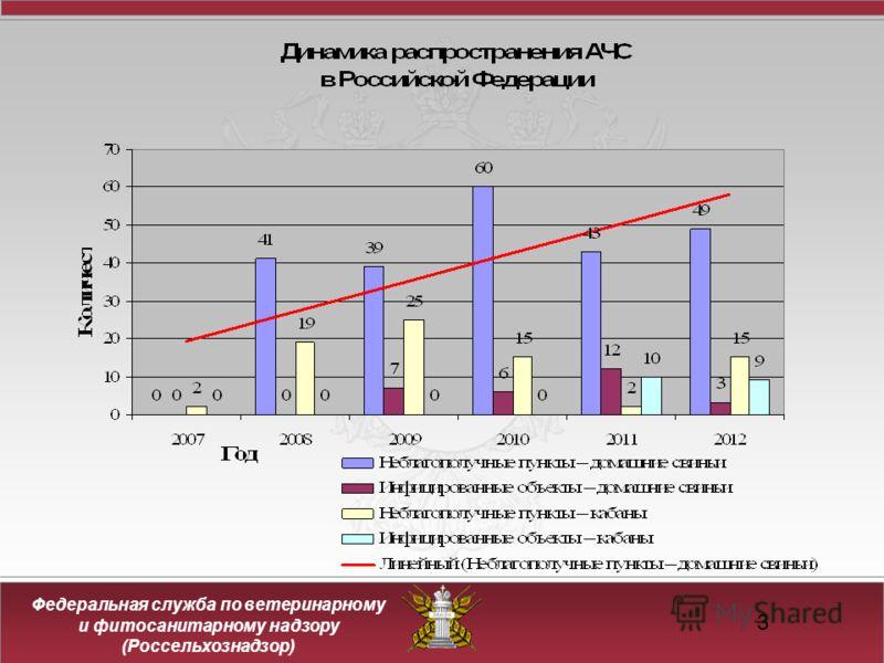 Федеральная служба по ветеринарному и фитосанитарному надзору (Россельхознадзор) 3