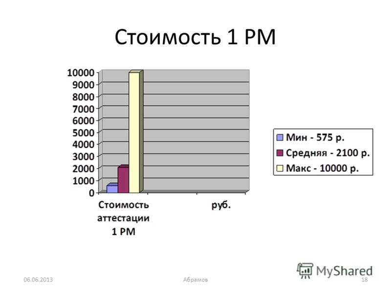 Стоимость 1 РМ 06.06.2013Абрамов18