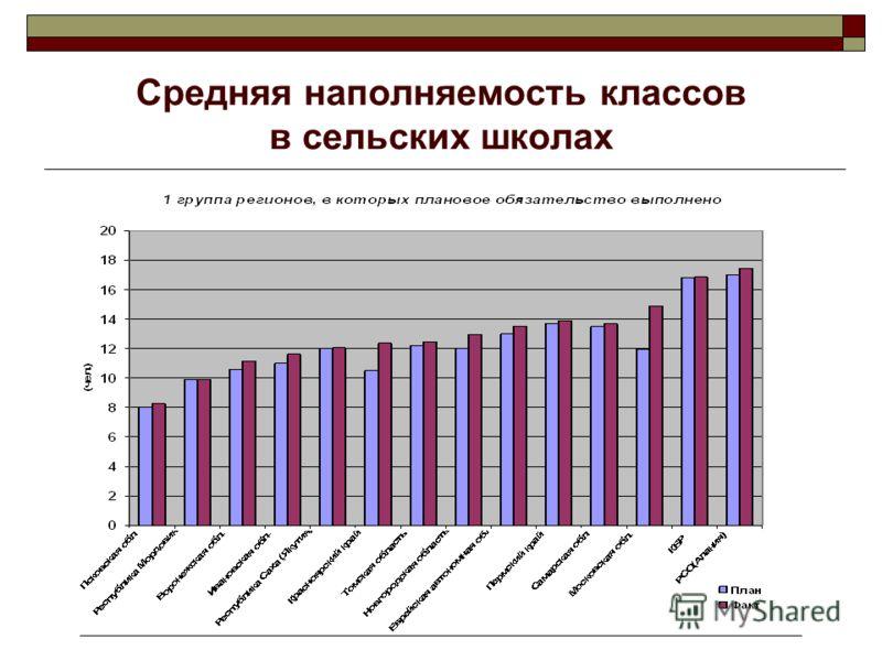 Средняя наполняемость классов в сельских школах