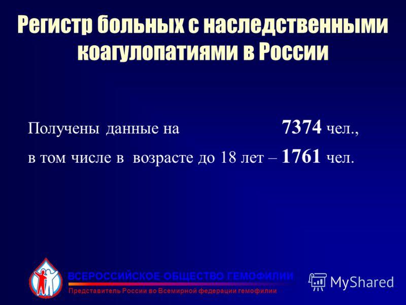 Регистр больных с наследственными коагулопатиями в России Получены данные на 7374 чел., в том числе в возрасте до 18 лет – 1761 чел. ВСЕРОССИЙСКОЕ ОБЩЕСТВО ГЕМОФИЛИИ Представитель России во Всемирной федерации гемофилии