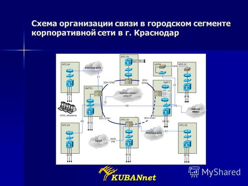 KUBANnet Схема организации связи в городском сегменте корпоративной сети в г. Краснодар