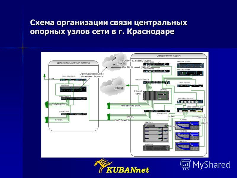 KUBANnet Схема организации связи центральных опорных узлов сети в г. Краснодаре