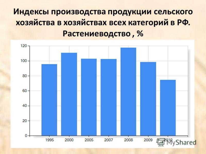 Индексы производства продукции сельского хозяйства в хозяйствах всех категорий в РФ. Растениеводство, %