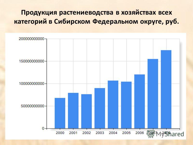 Продукция растениеводства в хозяйствах всех категорий в Сибирском Федеральном округе, руб.