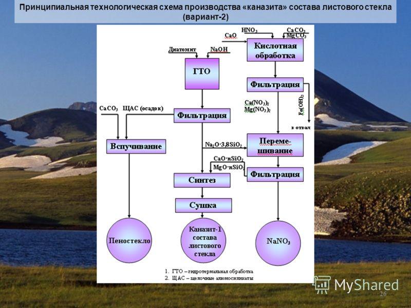 26 Принципиальная технологическая схема производства «каназита» состава листового стекла (вариант-2)