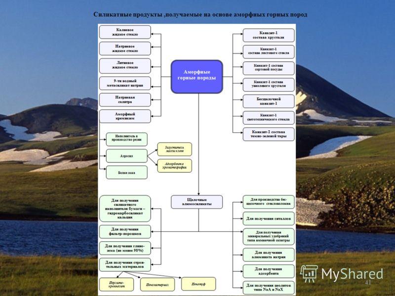 Рубен Мелконян 2003 (с)41 Силикатные продукты,получаемые на основе аморфных горных пород