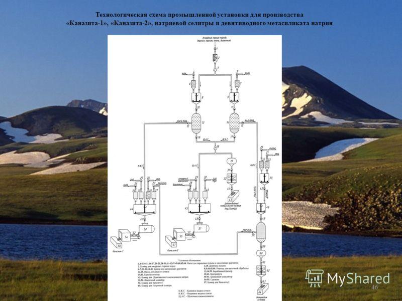 Рубен Мелконян 2003 (с)46 Технологическая схема промышленной установки для производства «Каназита-1», «Каназита-2», натриевой селитры и девятиводного метасиликата натрия