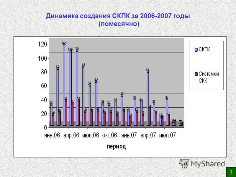 Динамика создания СКПК за 2006-2007 годы (помесячно) 3
