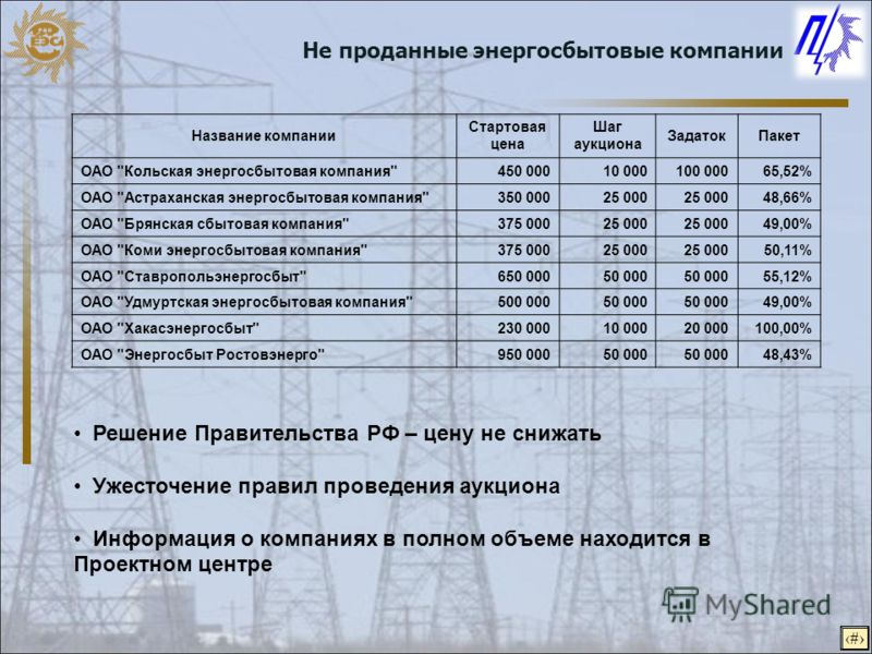 7 Название компании Стартовая цена Шаг аукциона ЗадатокПакет ОАО
