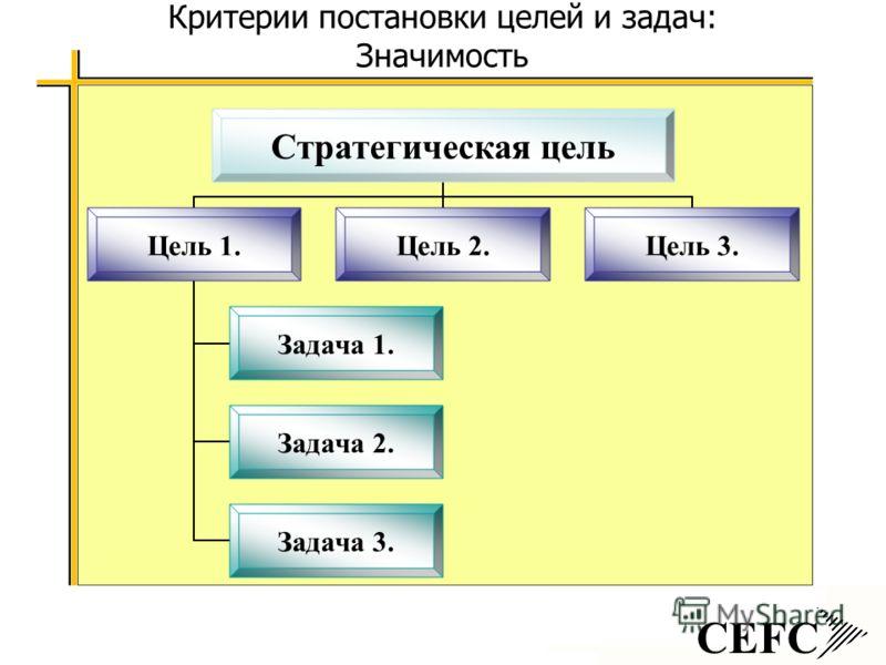 Критерии постановки целей и задач: Значимость CEFC Стратегическая цель Цель 1. Задача 1. Задача 2. Задача 3. Цель 2.Цель 3.