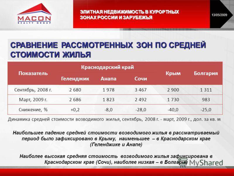 СРАВНЕНИЕ РАССМОТРЕННЫХ ЗОН ПО СРЕДНЕЙ СТОИМОСТИ ЖИЛЬЯ Наибольшее падение средней стоимости возводимого жилья в рассматриваемый период было зафиксировано в Крыму, наименьшее – в Краснодарском крае (Геленджике и Анапе) Наиболее высокая средняя стоимос