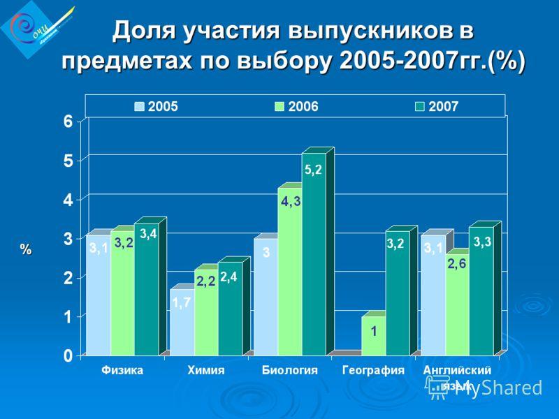 Доля участия выпускников в предметах по выбору 2005-2007гг.(%) %