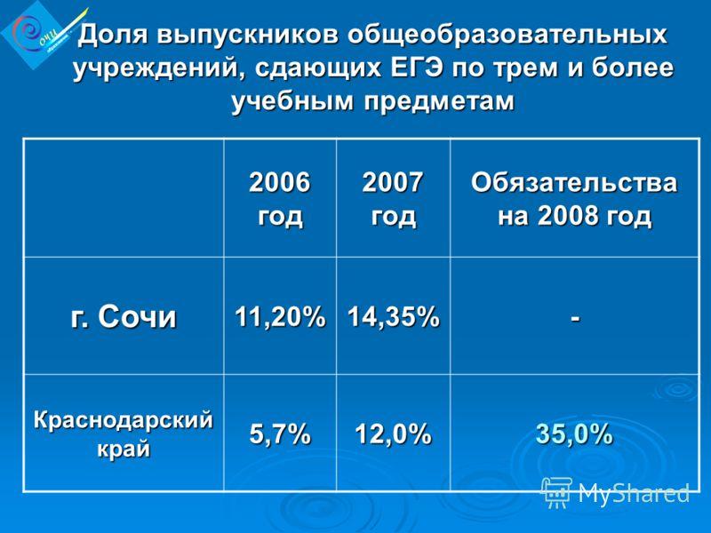 Доля выпускников общеобразовательных учреждений, сдающих ЕГЭ по трем и более учебным предметам 2006 год 2007 год Обязательства на 2008 год г. Сочи 11,20%14,35%- Краснодарский край 5,7%12,0%35,0%