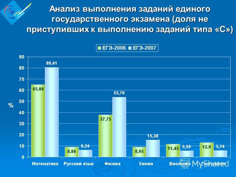 Анализ выполнения заданий единого государственного экзамена (доля не приступивших к выполнению заданий типа «С») %