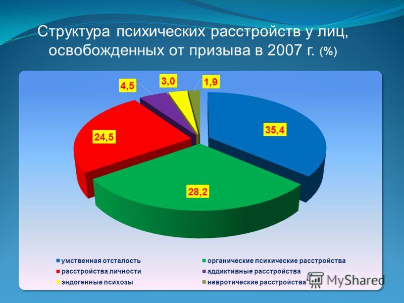 Структура психических расстройств у лиц, освобожденных от призыва в 2007 г. (%)