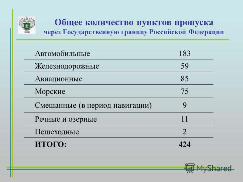 Общее количество пунктов пропуска через Государственную границу Российской Федерации Автомобильные183 Железнодорожные59 Авиационные85 Морские75 Смешанные (в период навигации)9 Речные и озерные11 Пешеходные2 ИТОГО:424