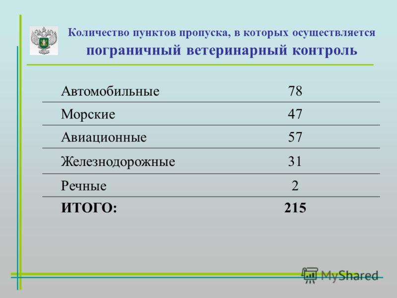 Количество пунктов пропуска, в которых осуществляется пограничный ветеринарный контроль Автомобильные78 Морские47 Авиационные57 Железнодорожные31 Речные2 ИТОГО:215
