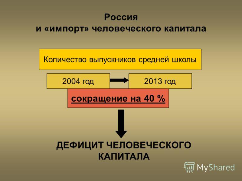 Россия и «импорт» человеческого капитала Количество выпускников средней школы сокращение на 40 % 2004 год2013 год ДЕФИЦИТ ЧЕЛОВЕЧЕСКОГО КАПИТАЛА