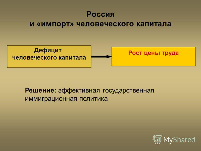 Россия и «импорт» человеческого капитала Дефицит человеческого капитала Рост цены труда Решение: эффективная государственная иммиграционная политика