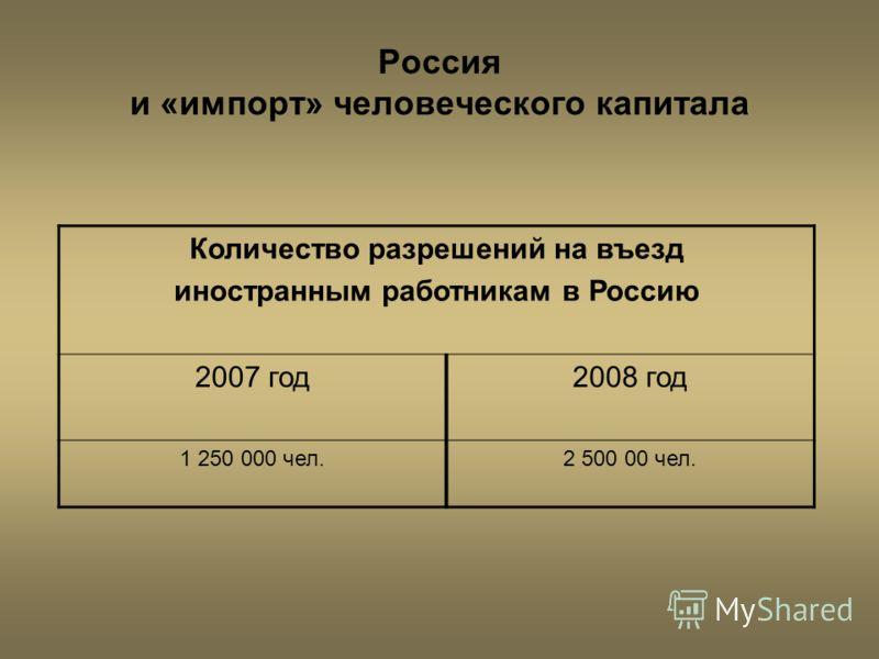 Россия и «импорт» человеческого капитала Количество разрешений на въезд иностранным работникам в Россию 2007 год2008 год 1 250 000 чел.2 500 00 чел.