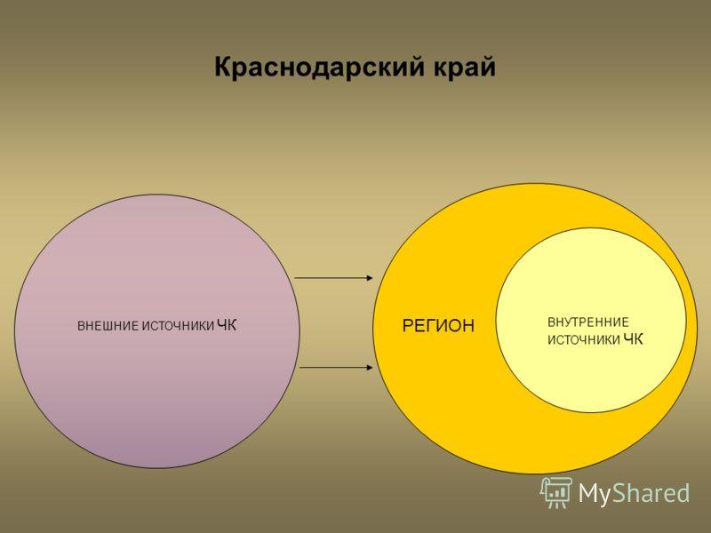 Краснодарский край РЕГИОН ВНУТРЕННИЕ ИСТОЧНИКИ ЧК ВНЕШНИЕ ИСТОЧНИКИ ЧК