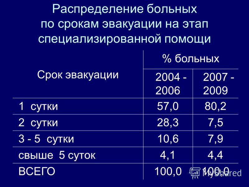 Распределение больных по срокам эвакуации на этап специализированной помощи Срок эвакуации % больных 2004 - 2006 2007 - 2009 1 сутки57,080,2 2 сутки28,37,5 3 - 5 сутки10,67,9 свыше 5 суток4,14,4 ВСЕГО100,0