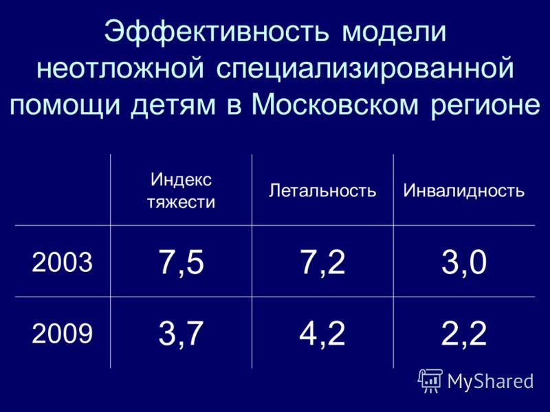 Эффективность модели неотложной специализированной помощи детям в Московском регионе Индекс тяжести ЛетальностьИнвалидность 2003 7,57,23,0 2009 3,74,22,2