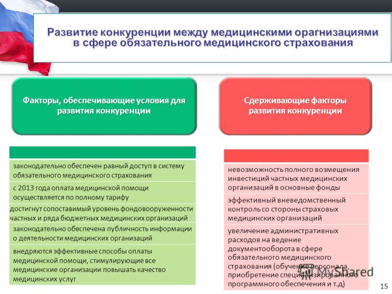Факторы, обеспечивающие условия для развития конкуренции Сдерживающие факторы развития конкуренции законодательно обеспечен равный доступ в систему обязательного медицинского страхования с 2013 года оплата медицинской помощи осуществляется по полному